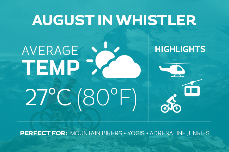 August in Whistler Infographic
