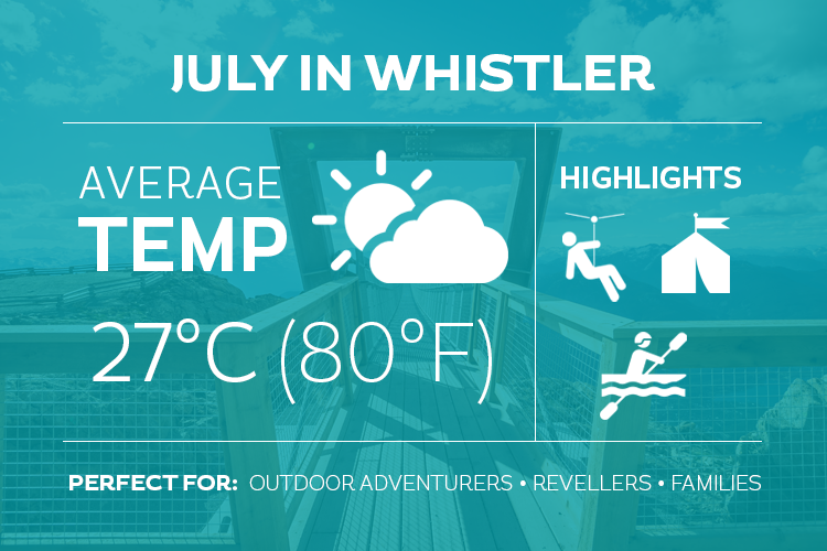 July in Whistler Infographic