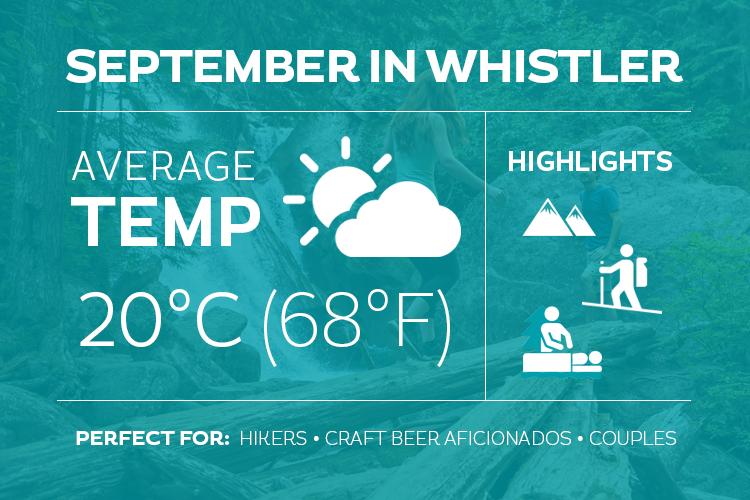 September in Whistler Infographic